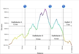 Höhenprofil des Schwarzach Trails, (http://www.schwarzach-ultra.at/ultra_trail_laeufer_service.php)